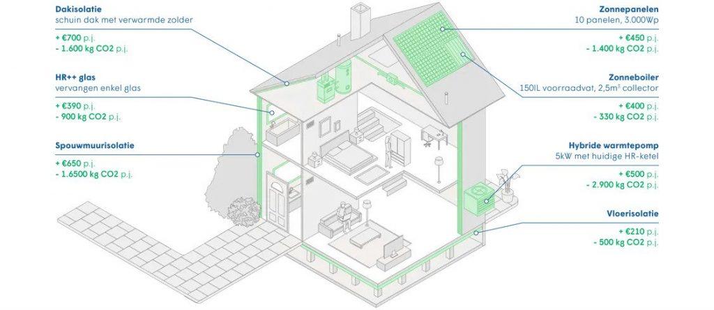 Huis verduurzamen Energie kosten besparen thuis